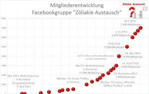 2015-01-21-Mitglieder_Zöliakie_Austausch-300×190