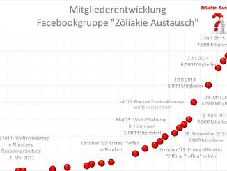 2015-01-21-Mitglieder_Zöliakie_Austausch-326×245