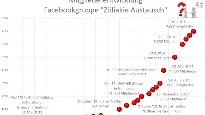 2015-01-21-Mitglieder_Zöliakie_Austausch-678×381