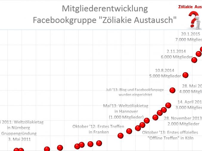 2015-01-21-Mitglieder_Zöliakie_Austausch-678×509