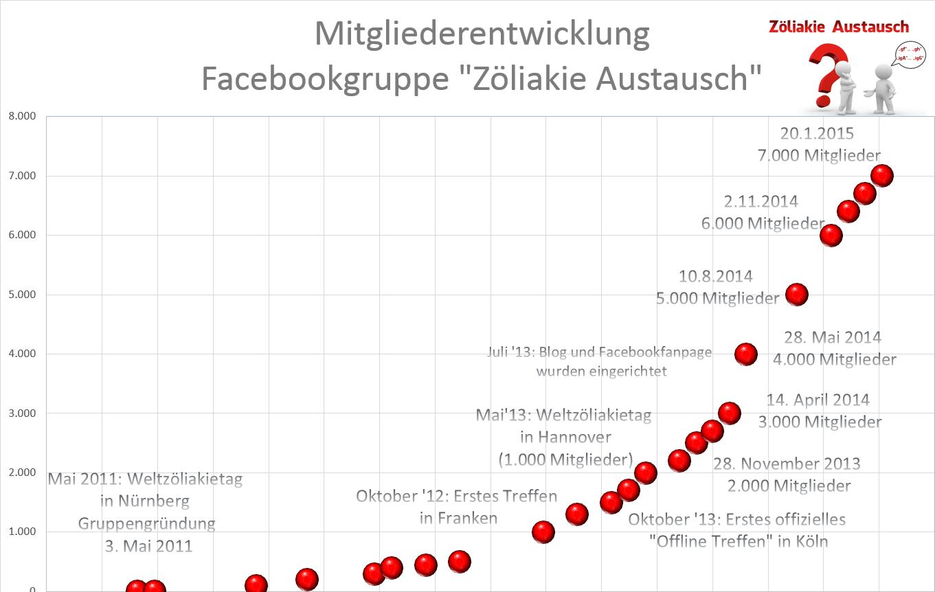 2015-01-21-Mitglieder_Zöliakie_Austausch