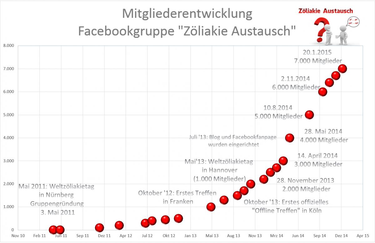 2015-01-21-Mitglieder_Zöliakie_Austausch1-1200×778