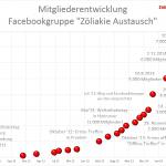 2015-01-21-Mitglieder_Zöliakie_Austausch1-150×150