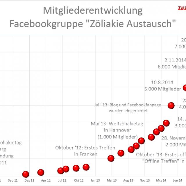 2015-01-21-Mitglieder_Zöliakie_Austausch1-640×640