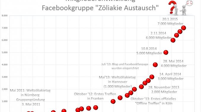 2015-01-21-Mitglieder_Zöliakie_Austausch1-678×381