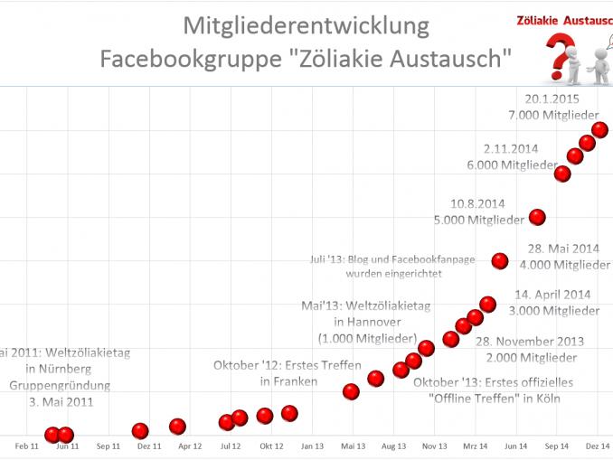 2015-01-21-Mitglieder_Zöliakie_Austausch1-678×509