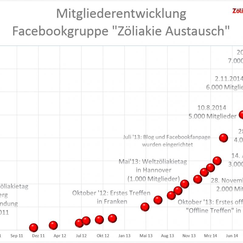 2015-01-21-Mitglieder_Zöliakie_Austausch1-800×800