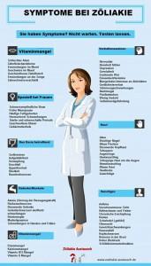Infografik_Symptome_Zoeliakie_2015
