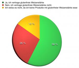 Diagramm_Weizenstaerke