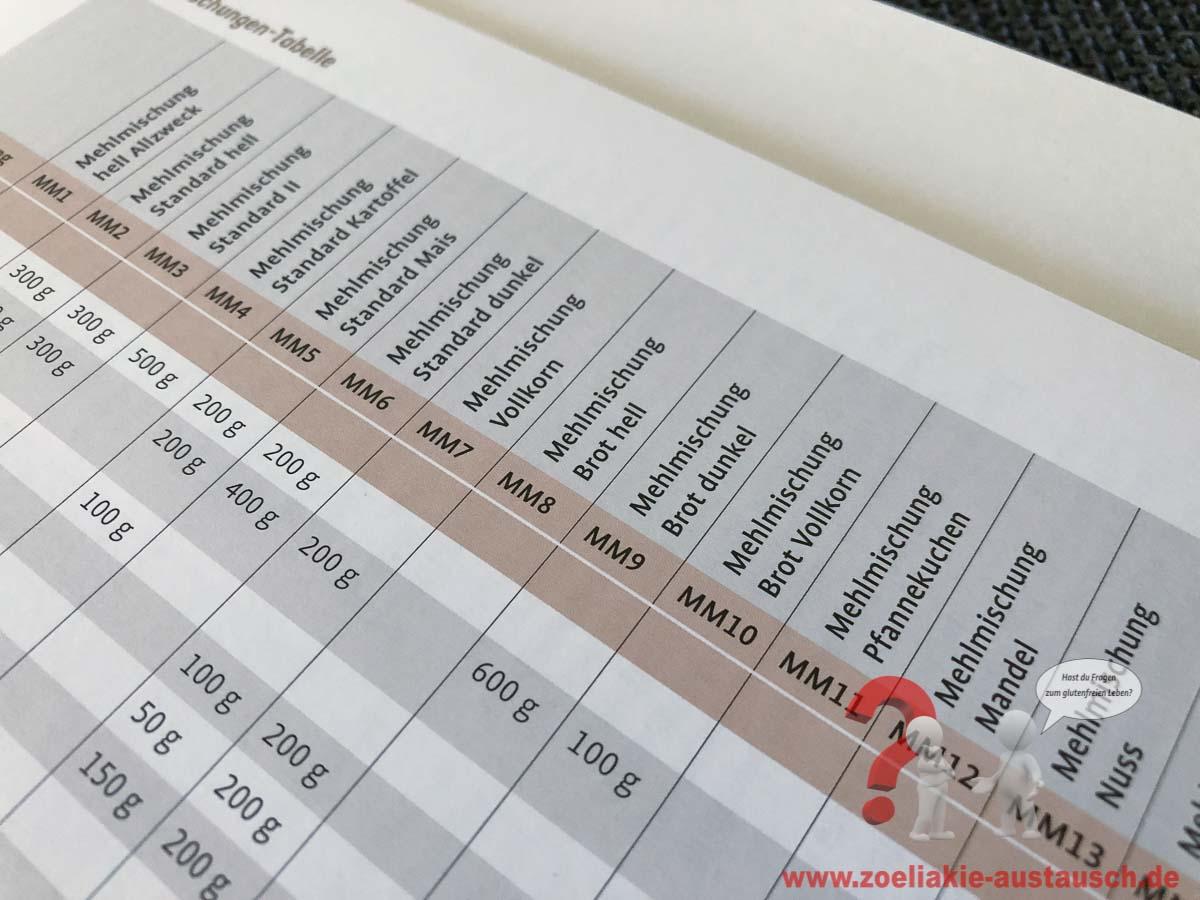 Glutenfrei_Brot_Kuchen_backen_Zoeliakie-Austausch-20180626_005
