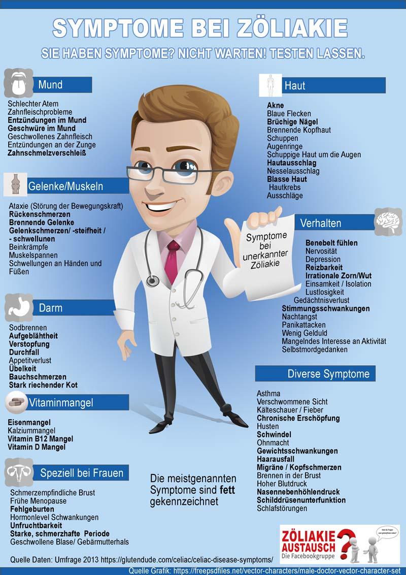 Infografik Symptome Zöliakie 2018