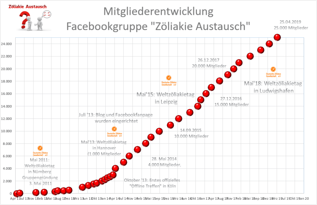 Mitgliederentwicklung Facebookgruppe Zöliakie Austausch